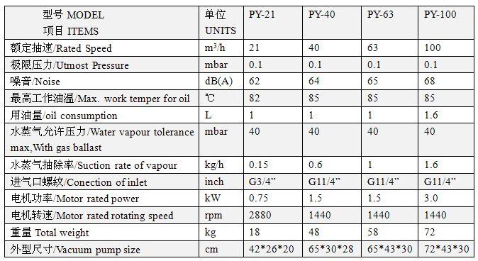 PY型单级旋片式真空泵技术参数