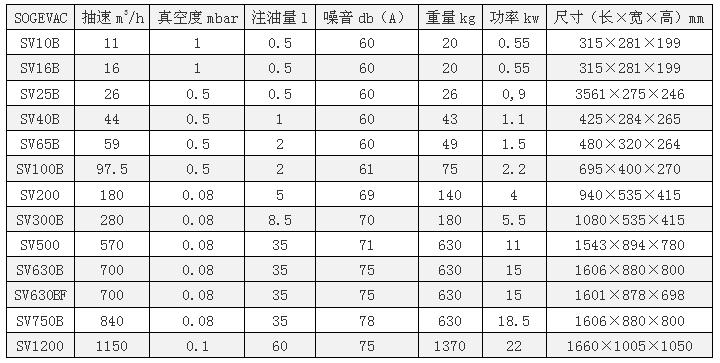 莱宝真空泵SV630BF|莱宝单级旋片泵SV630BF|SOGEVAC B|SOGEVAC|Leybold技术参数